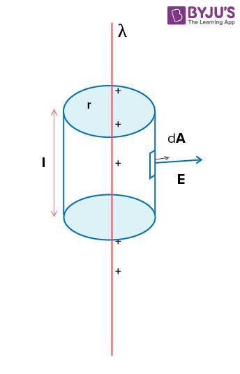 The Gauss law