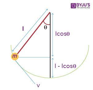 Simple Pendulum Period Equation