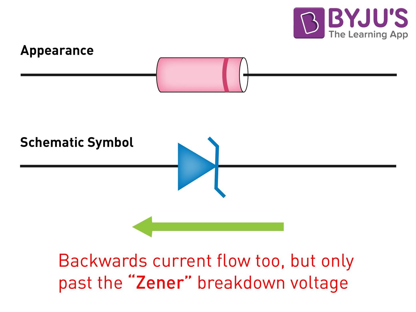 zener diode as a voltage regulator working principles applications rh byjus com zener diode construction diagram zener diode diagram pdf