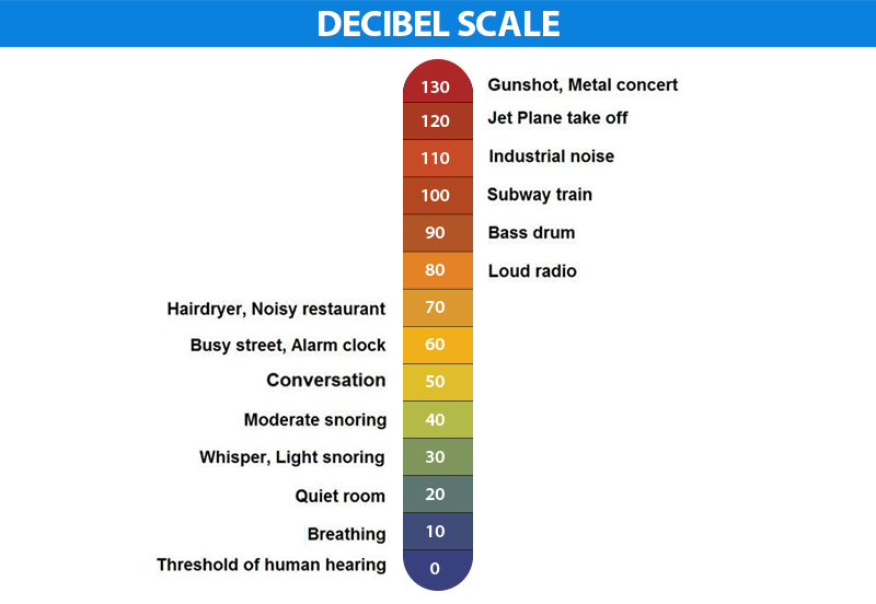 Decibel - Definition, Formulas & Uses | Decibel Meter ...