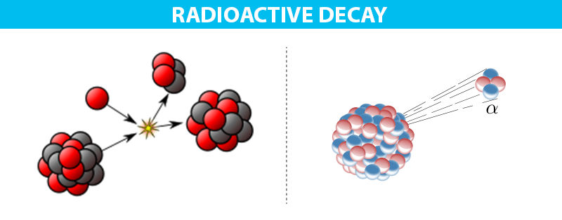 Video radioactive dating definition