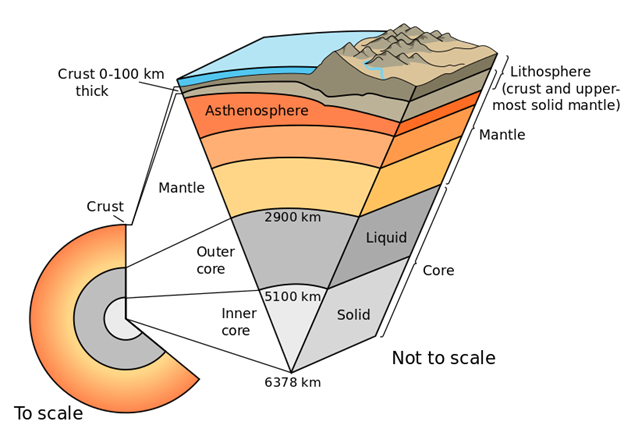 Lithosphere Types Structure Of The Earth Earths Lithosphere