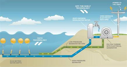 Wave Power Ocean Thermal Energy Wave Energy Conversion