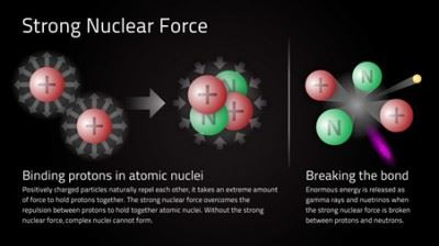 Nuclear force
