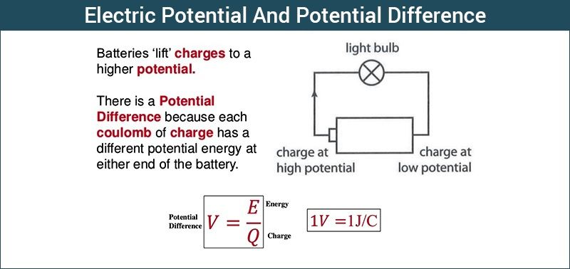 what is electric potential definition amp formula