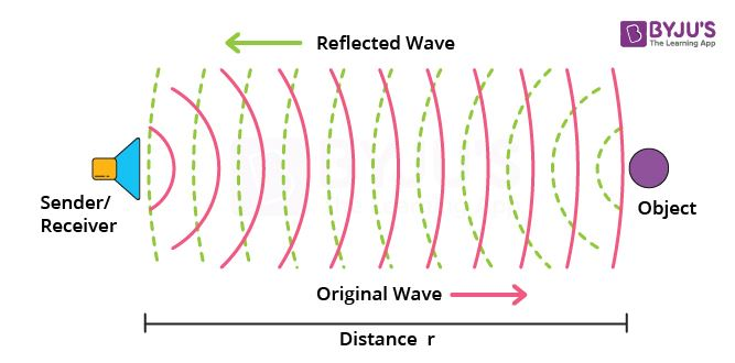 the sound of waves reflection When sound travels in a given medium, it strikes the surface of another medium and bounces back in some other direction, this phenomenon is called the reflection of sound the waves are called the .