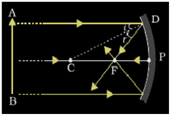 Concave convex mirrors concave mirror ray diagram convex concave mirror ray diagram ccuart Gallery
