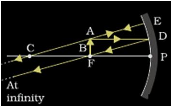 Concave Mirror Ray Diagram