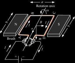 torque on a coil in the magnetic field