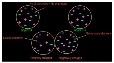Electric Charge - Basic Principle