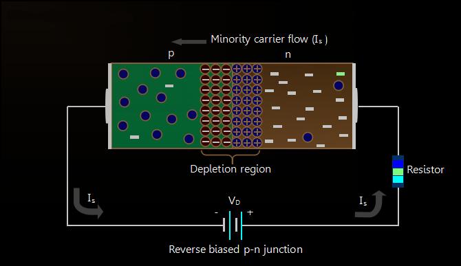 Reverse-biased-PN-junction-diode
