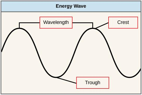 What Is Light Energy Uses Of Light Energy Sources Physics