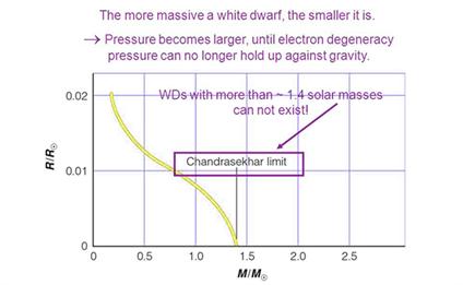 Chandrasekhar Limit