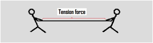 Tension Force on Forces And Motion