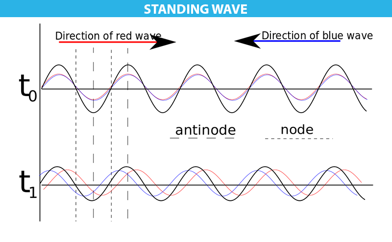 standing waves report Lab report :standing wave in strings introduction objective: this experiment is aimed to find the relationship between the velocity of the standing waves and the.