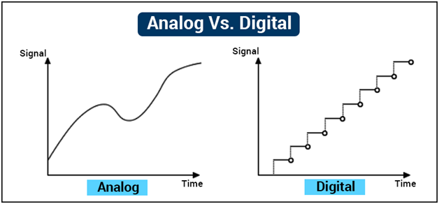 Image result for digital vs analogue COMMUNICATION