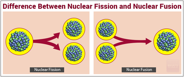 Nuclear Fission and Fusion