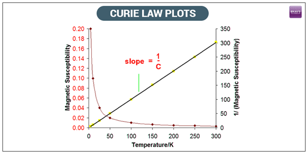 Curie's Law