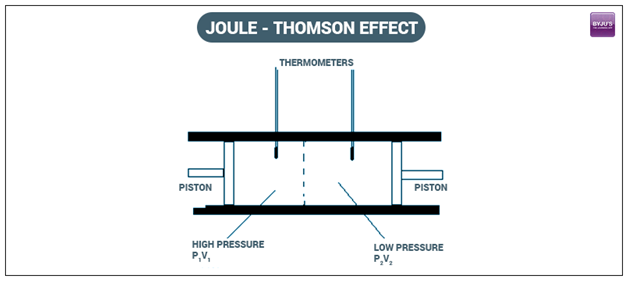 joule kelvin effect Also called joule-kelvin effect the rate of change of temperature t with pressure p in the joule-thomson effect is called the joule-thomson coefficient (symbol μ):.