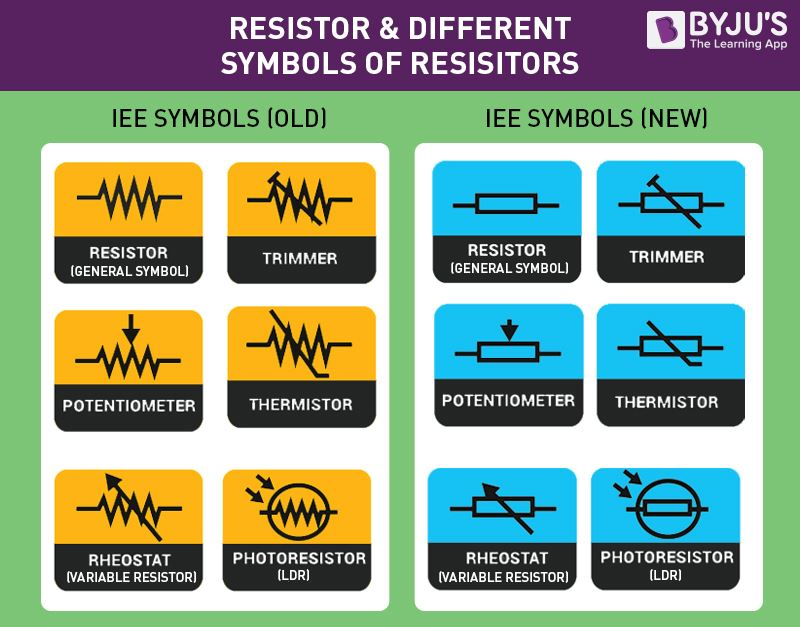 resistor definition types of resistors resistor