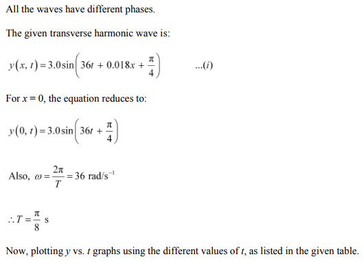 Physics Numericals Class 11 Chapter 15 29