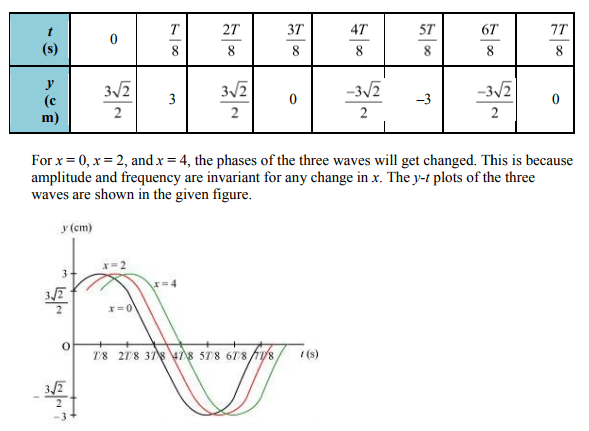 Physics Numericals Class 11 Chapter 15 30