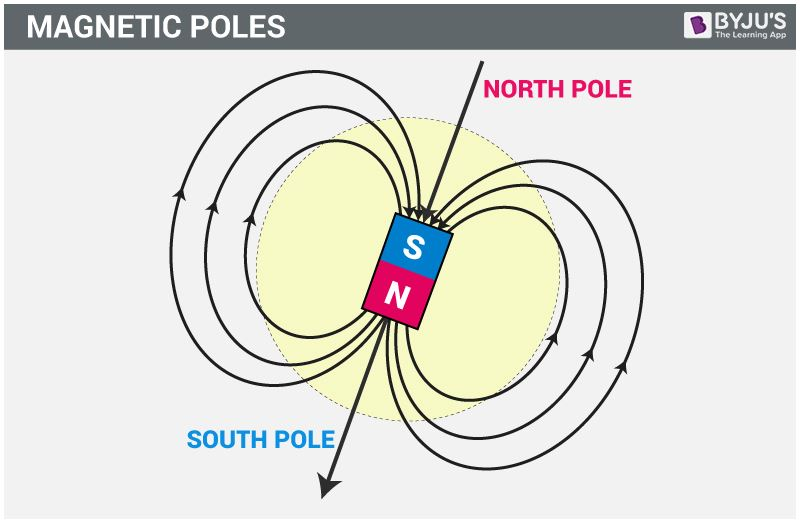 Magnetic Poles