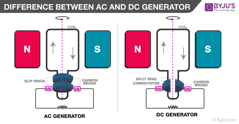 Difference Between AC and DC Generator