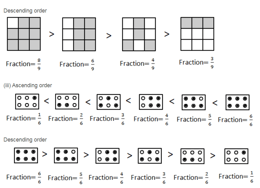RD Sharma Solutions Class 6 Maths Chapter 6 Fractions Ex 6.7