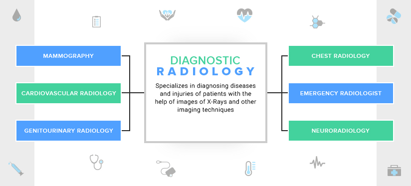 Diagnostic Radiology and its types