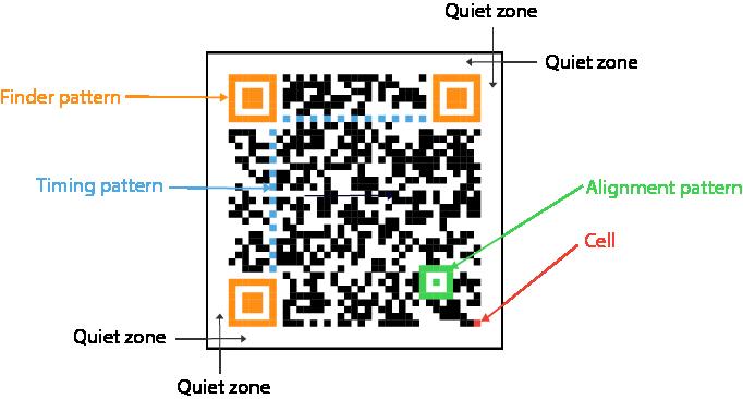 components of QR code