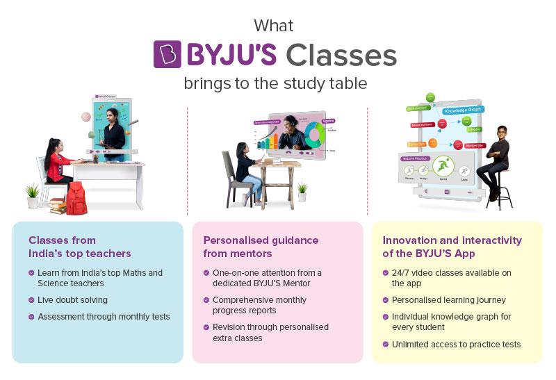 BYJU'S Classes