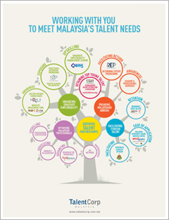 TalentCorp: Working with you to meet Malaysia's talent needs