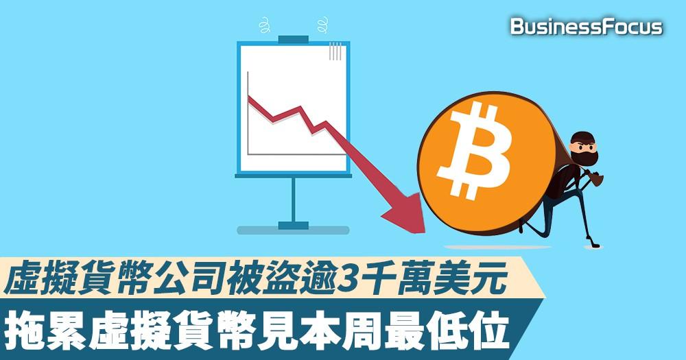 【黑客是你的朋友】虛擬貨幣公司被盜逾3千萬美元資產,拖累虛擬貨幣見本周最低位