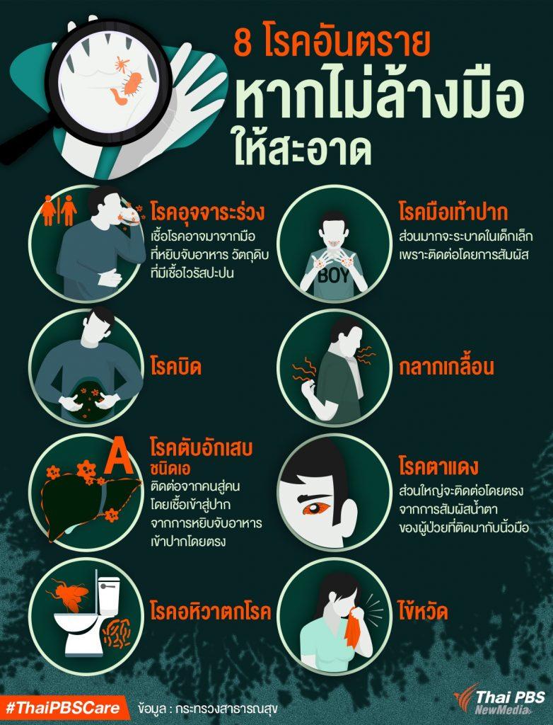 8 โรคอันตราย หากไม่ล้างมือให้สะอาด