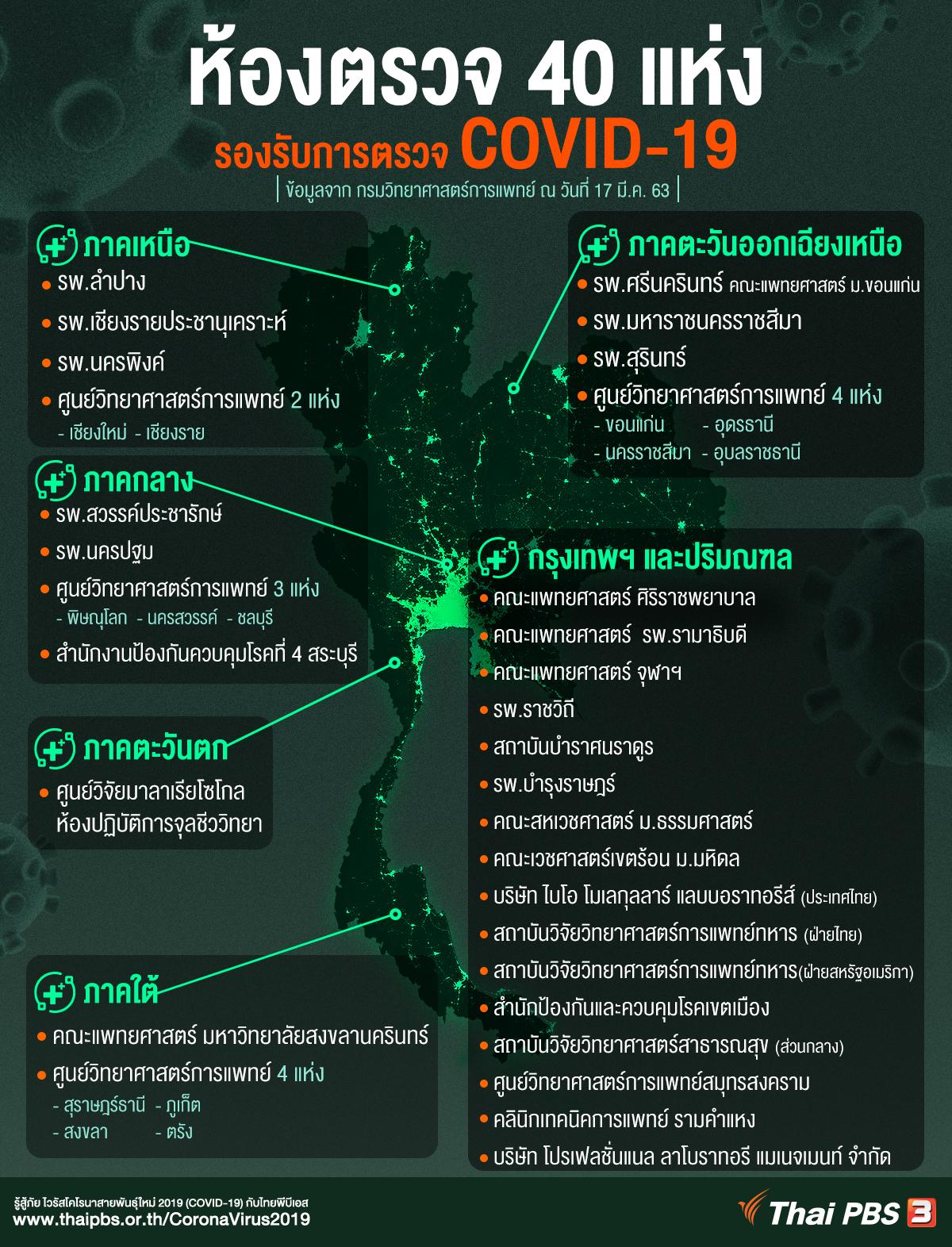 40 ห้องตรวจหาเชื้อ COVID-19