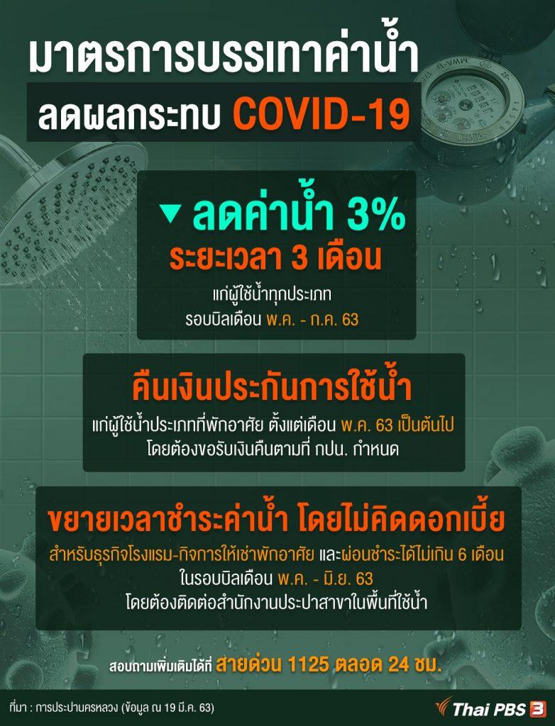 มาตรการบรรเทาค่าน้ำ ลดผลกระทบ COVID-19