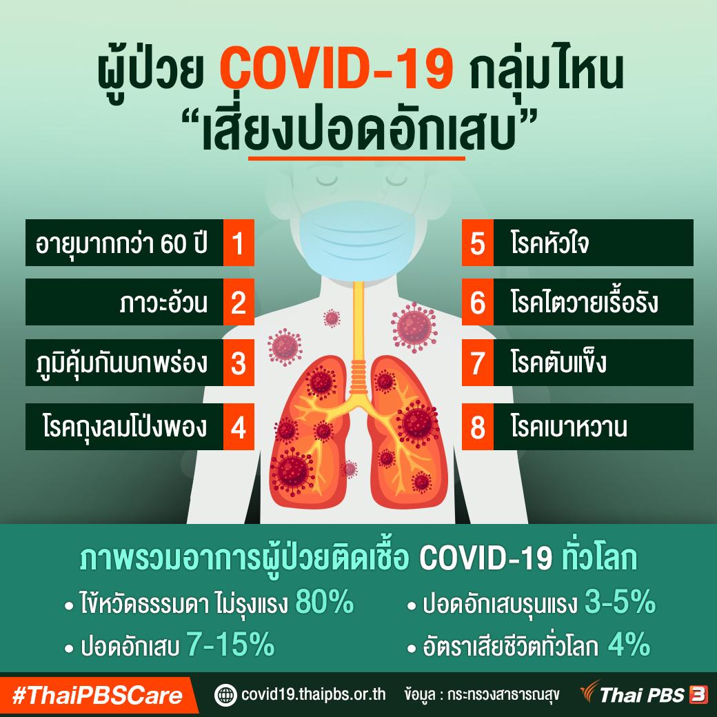 ผู้ป่วย COVID-19 เสี่ยงปอดอักเสบ