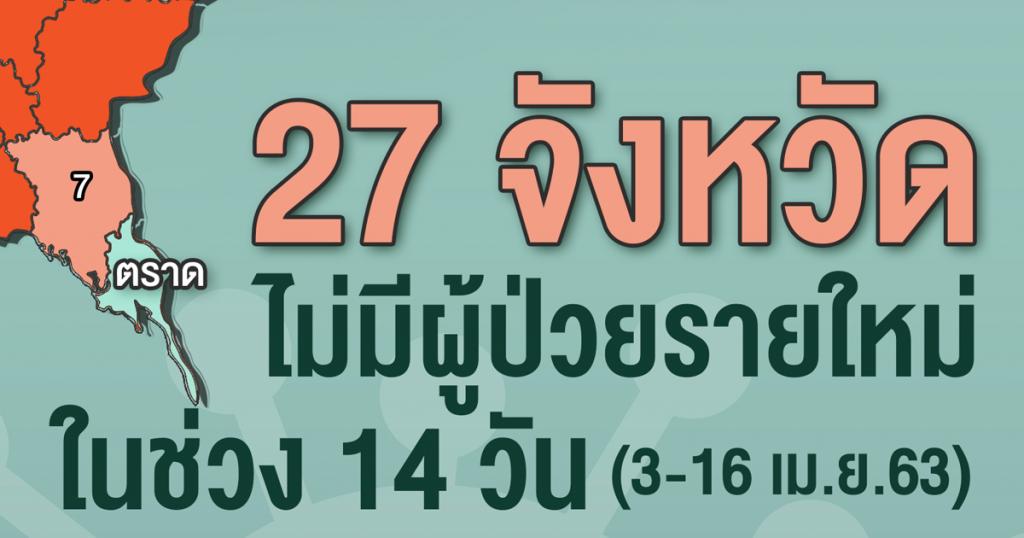 27 จังหวัดไม่มีผู้ป่วยใหม่ในช่วง 14 วัน
