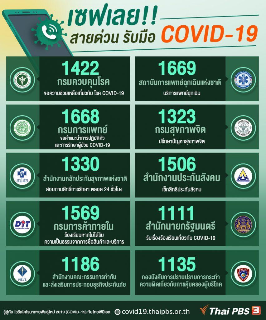 สายด่วน รับมือ-ให้คำปรึกษา COVID-19