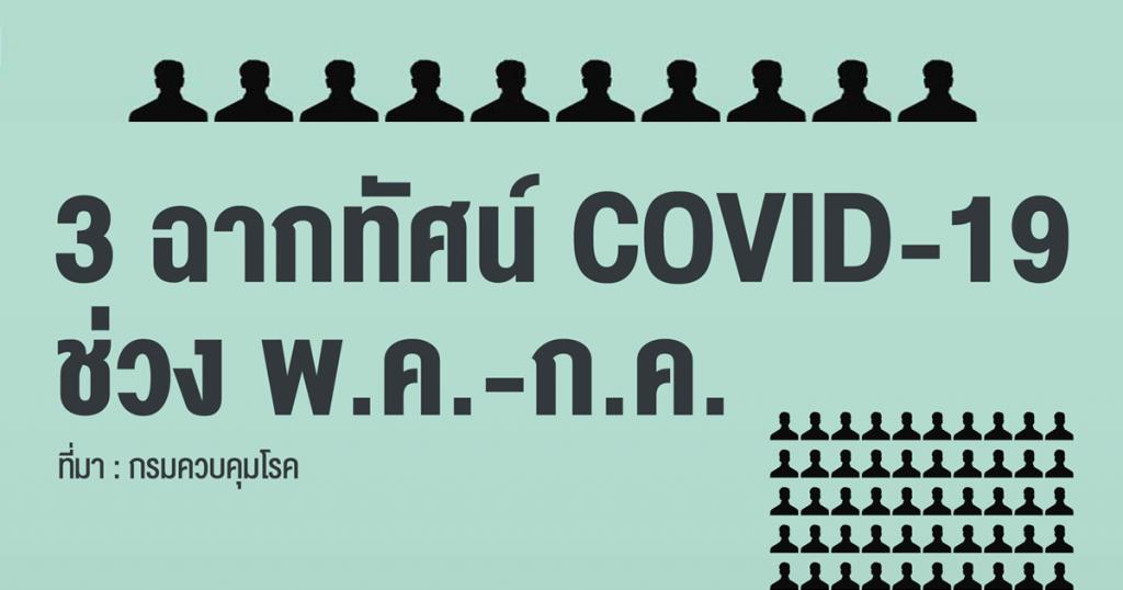 3 ฉากทัศน์ COVID-19 ช่วง พ.ค.-ก.ค. 63