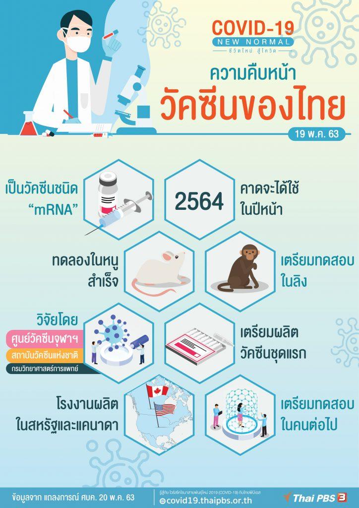 ความคืบหน้าวัคซีน COVID-19 ของไทย