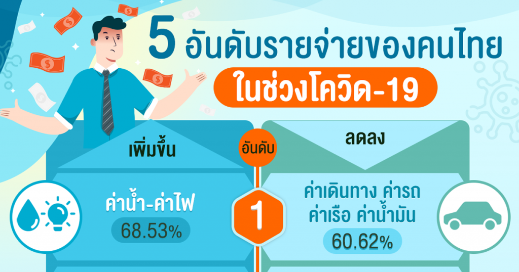 5 อันดับรายจ่ายของคนไทย ในช่วง COVID-19