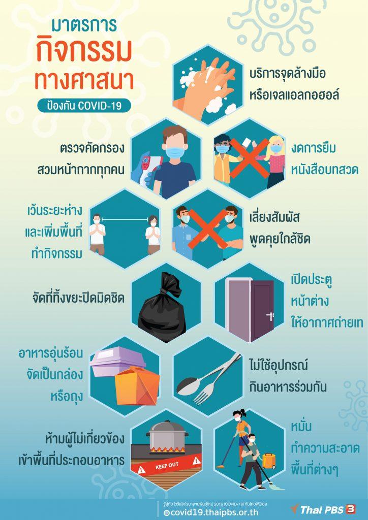 มาตรการกิจกรรมทางศาสนา ป้องกัน COVID-19