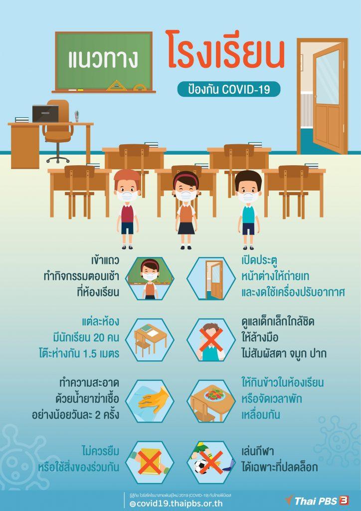 แนวทางโรงเรียน ป้องกัน COVID-19