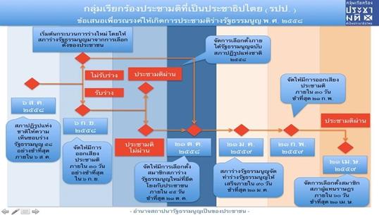 กลุ่มนักวิชาการ ภาคสังคม เสนอ 3 ข้อ เรียกร้องประชามติร่างรัฐธรรมนูญที่เป็นประชาธิปไตย
