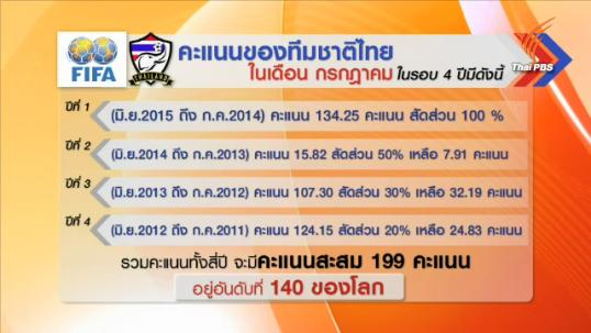 ทีมชาติไทยอยู่อันดับที่ 140 ของโลกจากการจัดอันดับของฟีฟ่า