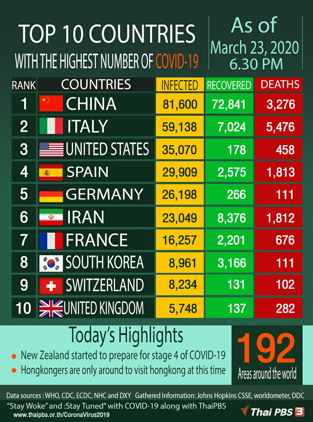 Top 10 Countries With Highest Number Of Covid