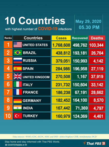 10 Countries with highest number of COVID-19 infections, as of May 29, 2020