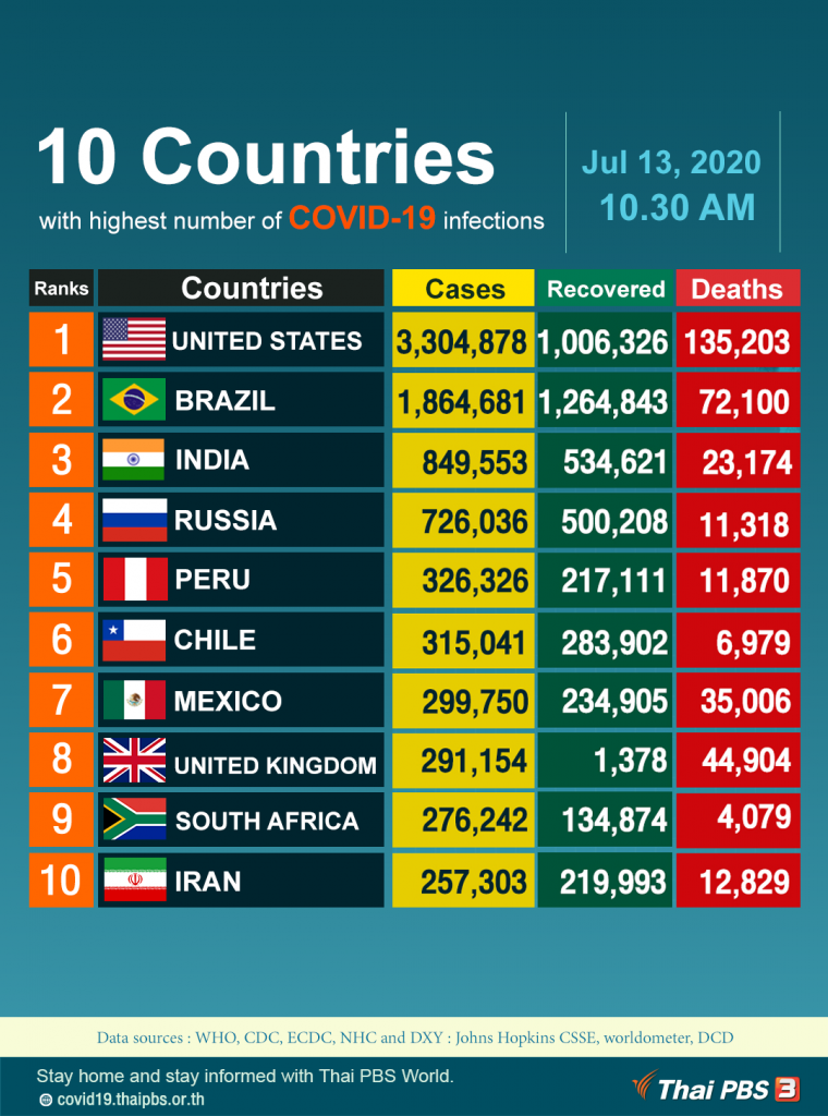 10 Countries with highest number of COVID-19 infections, as of July 13, 2020